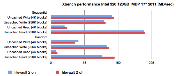 Filevault 2 Benchmarks